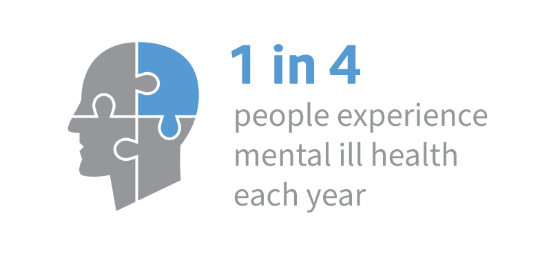 Infographic showing 1 in 4 people suffer mental ill health each year