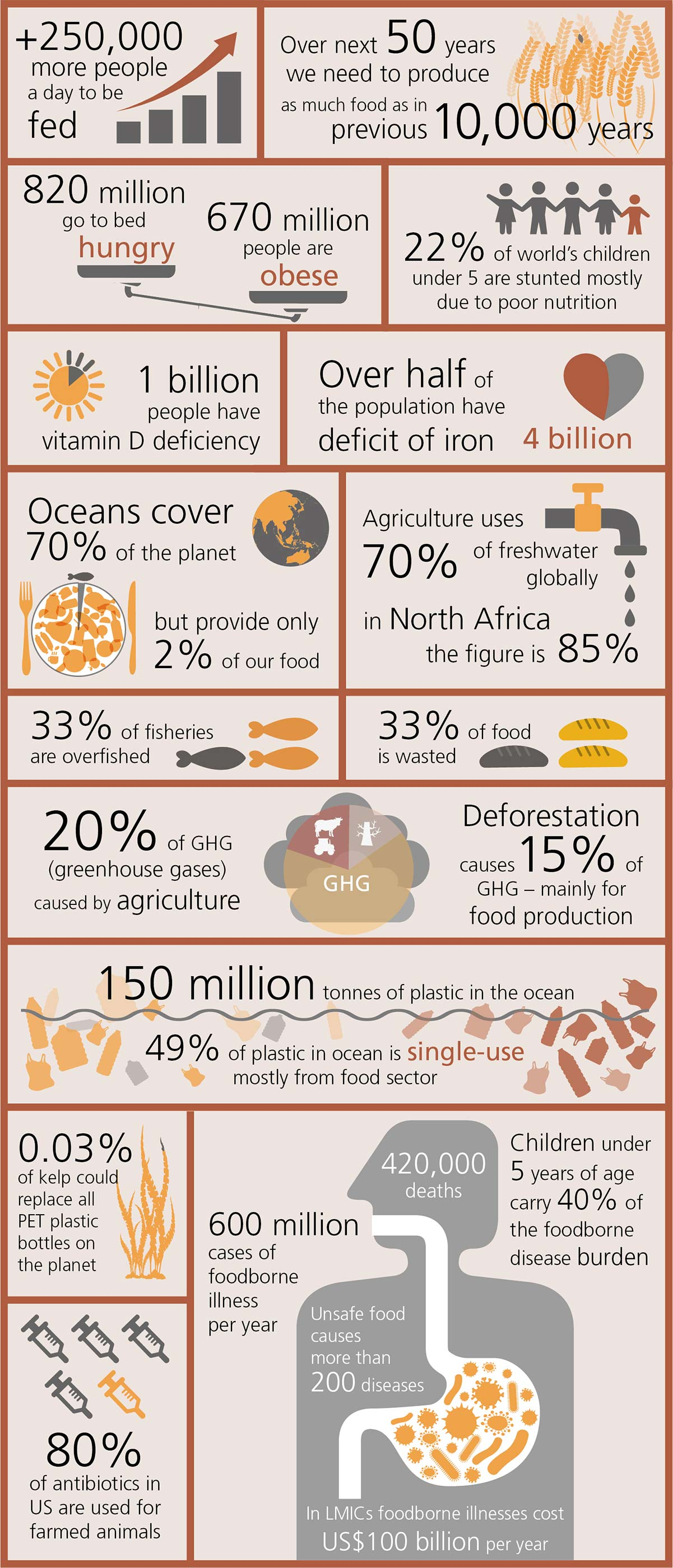 Food facts and figures from Foresight review of food safety from the Lloyd's Register Foundation