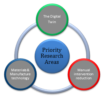 Priorities of the National Structural Integrity Research Centre (NSIRC)